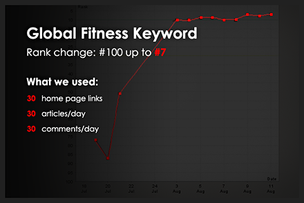 keyword ranking on page one example